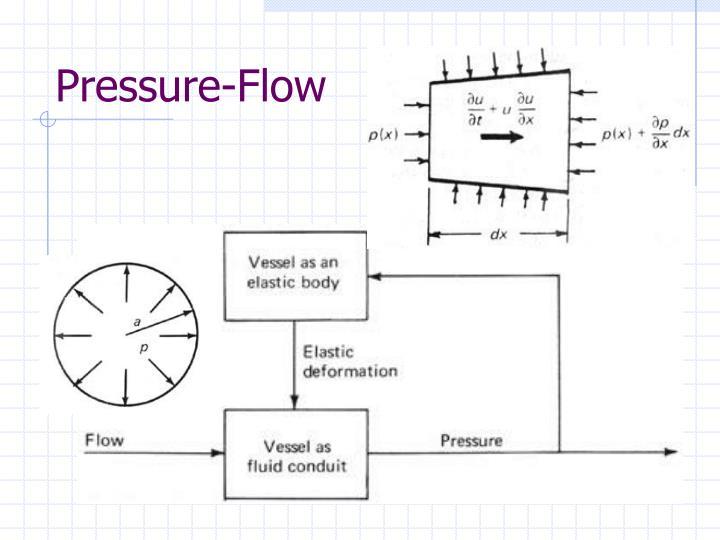 Pressure-Flow