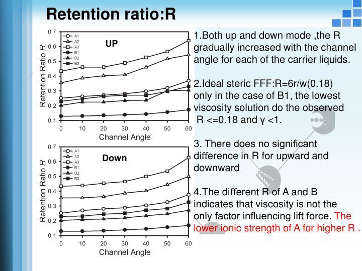 Retention ratio:R