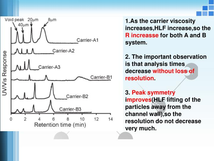 1.As the carrier viscosity increases,HLF increase,so the