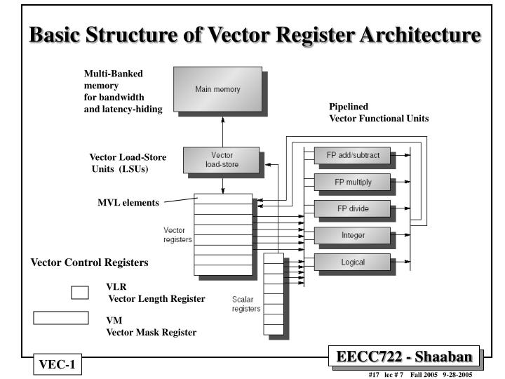 Basic Structure of Vector Register Architecture