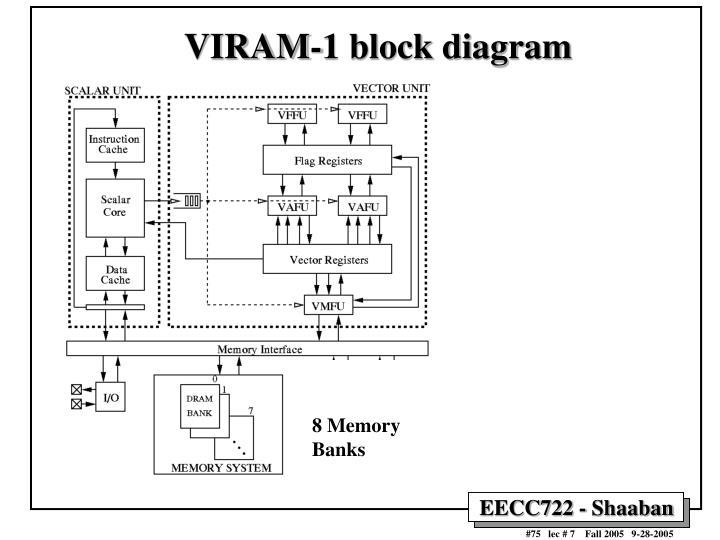 VIRAM-1 block diagram