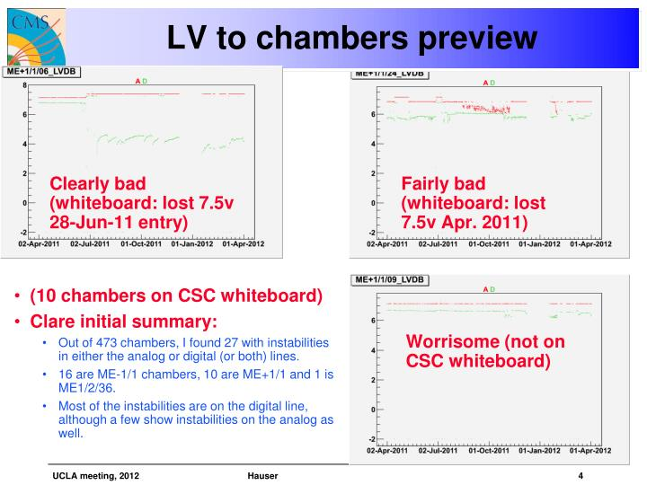 (10 chambers on CSC whiteboard)