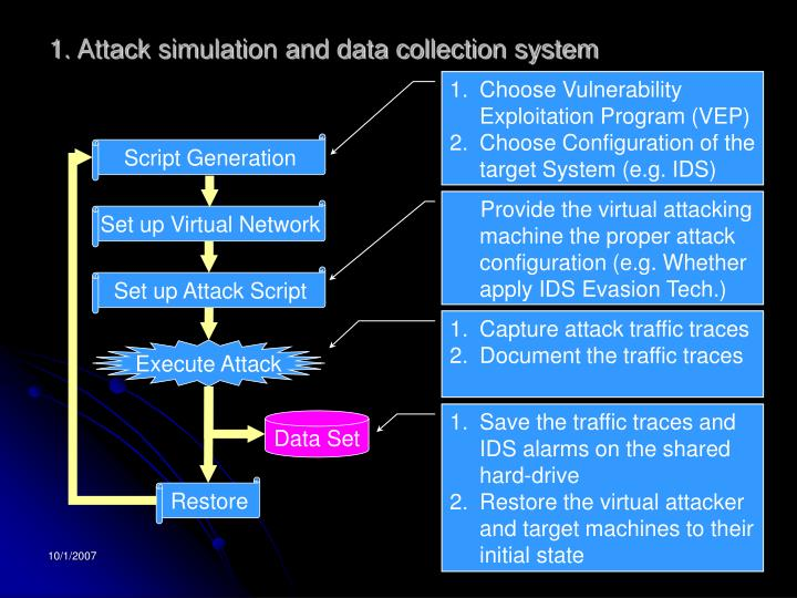 1. Attack simulation and data collection system