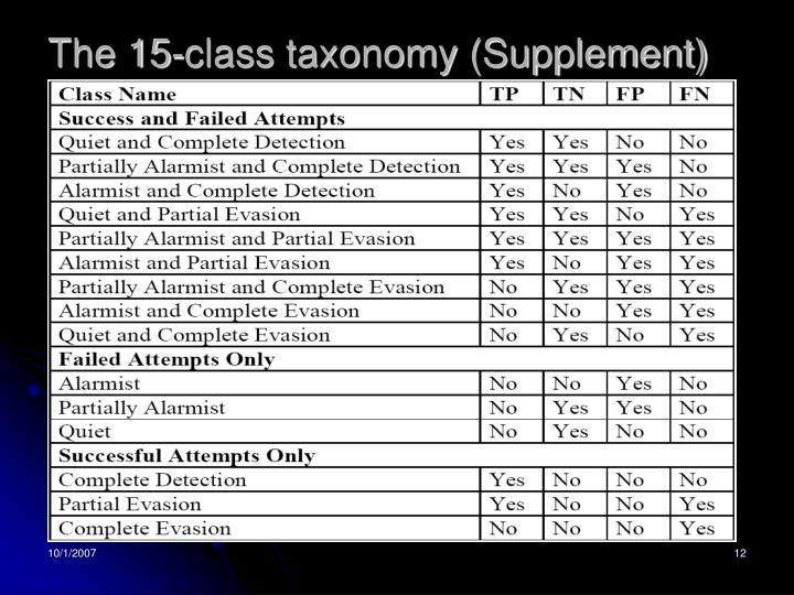 The 15-class taxonomy (Supplement)