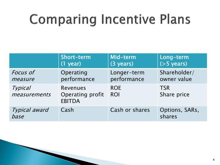 Comparing Incentive Plans