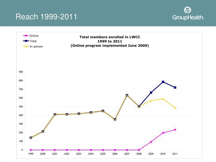 Reach 1999-2011