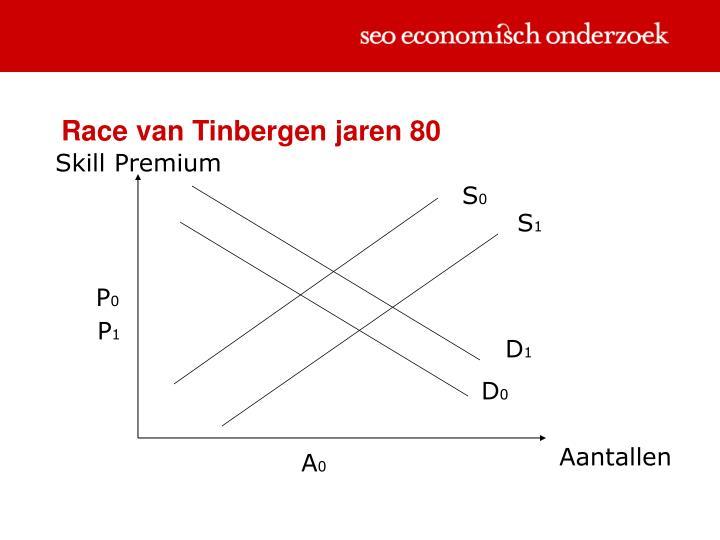 Race van Tinbergen jaren 80