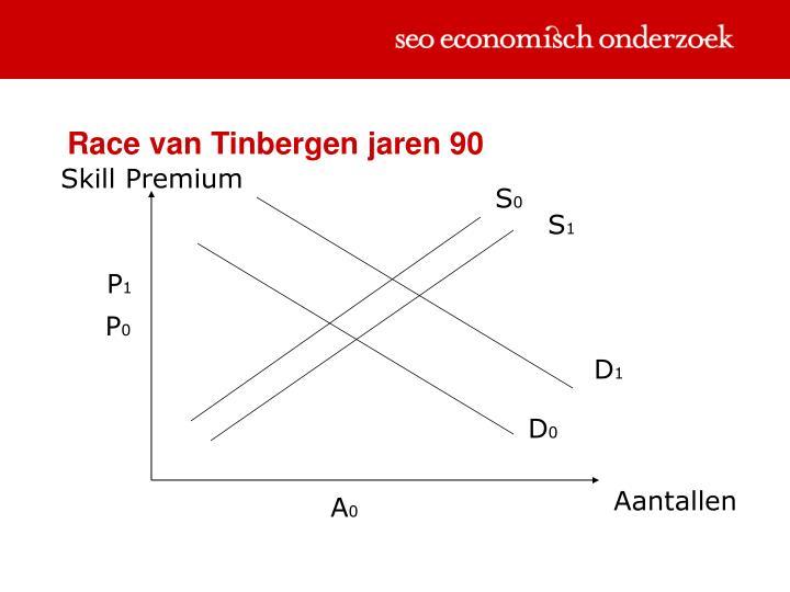 Race van Tinbergen jaren 90