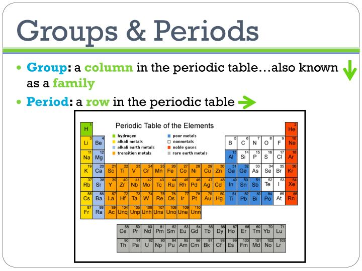 Groups & Periods