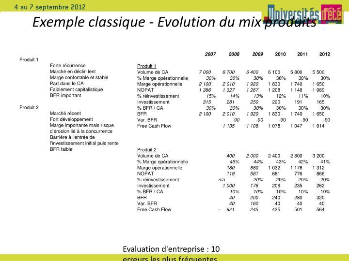 Exemple classique - Evolution du mix produits