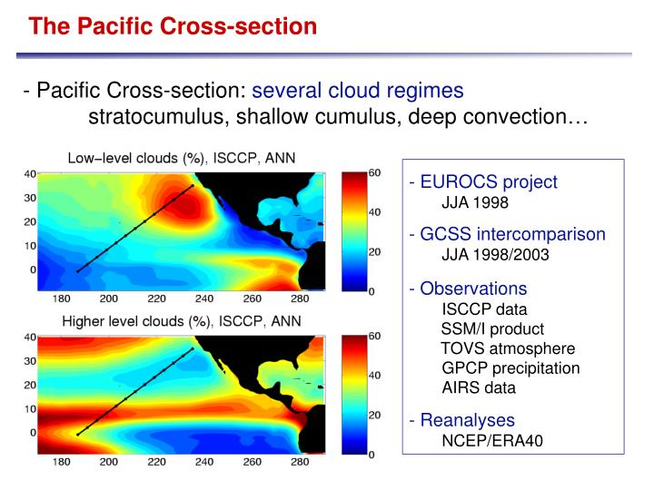 Pacific Cross-section: