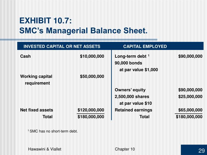 INVESTED CAPITAL OR NET ASSETSCAPITAL EMPLOYED