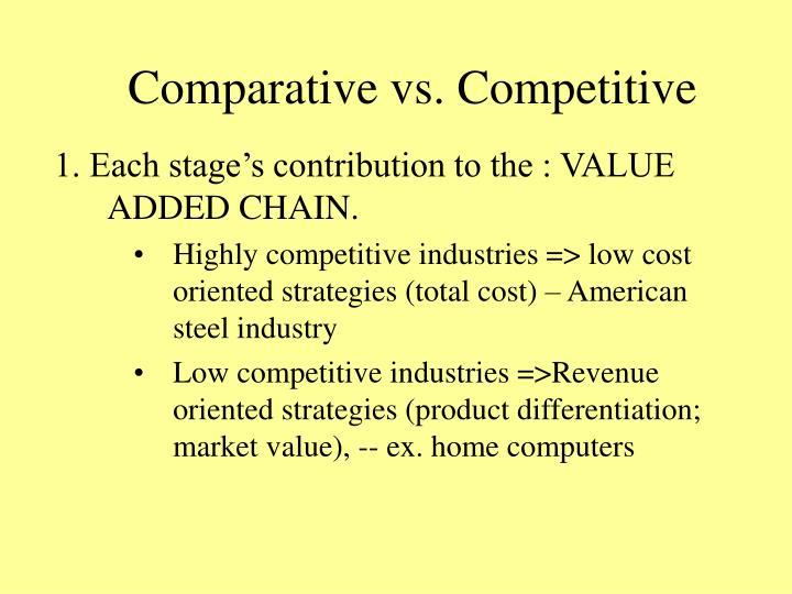 Comparative vs. Competitive