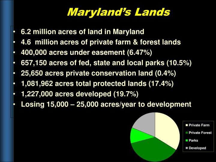 6.2 million acres of land in Maryland