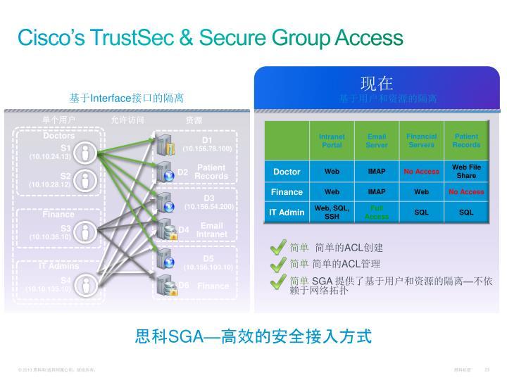 Cisco's TrustSec & Secure Group Access