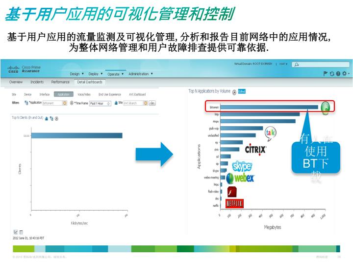 基于用户应用的可视化管理和控制