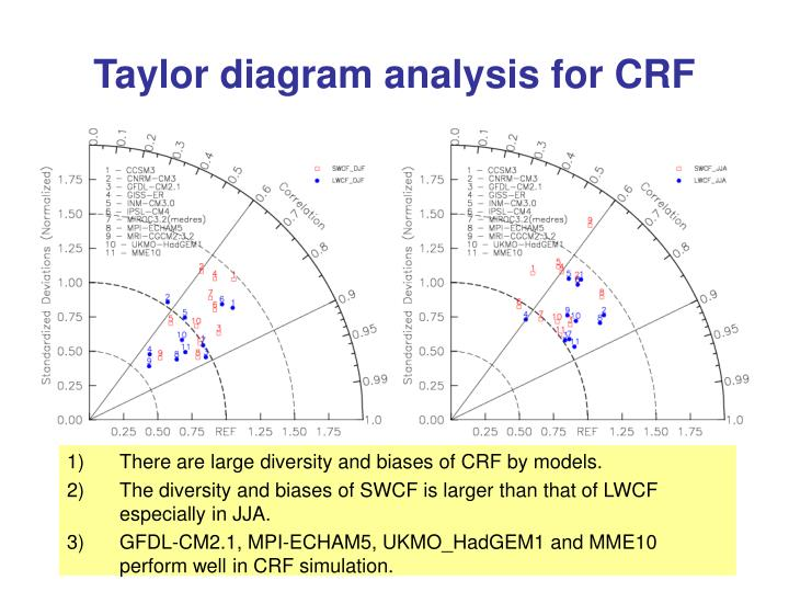 Taylor diagram analysis for CRF