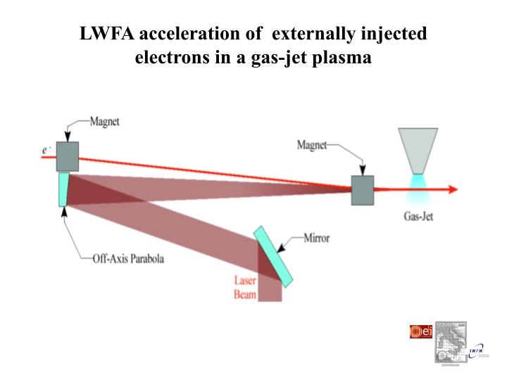 LWFA acceleration of  externally injected electrons in a gas-jet plasma