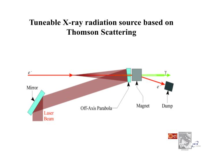 Tuneable X-ray radiation source based on  Thomson Scattering
