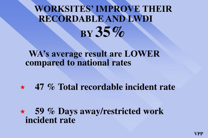 WORKSITES' IMPROVE THEIR RECORDABLE AND LWDI	 BY