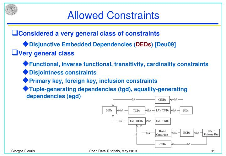 Allowed Constraints
