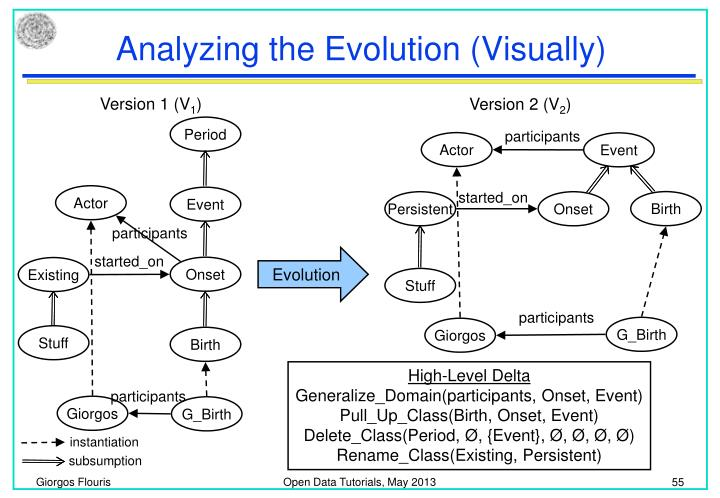Analyzing the Evolution (Visually)