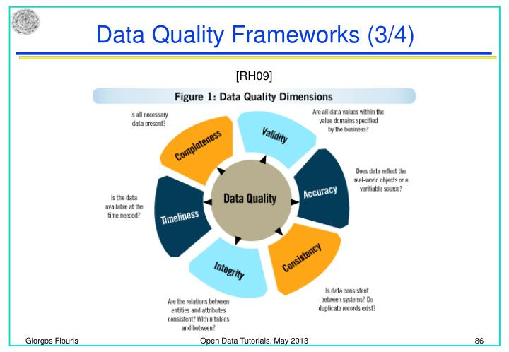 Data Quality Frameworks (3/4)