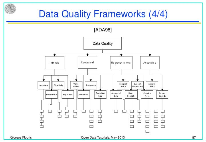 Data Quality Frameworks (4/4)