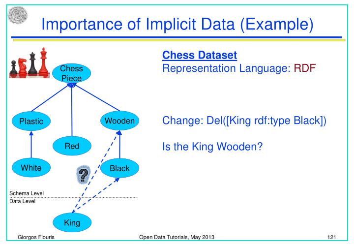 Importance of Implicit Data (Example)