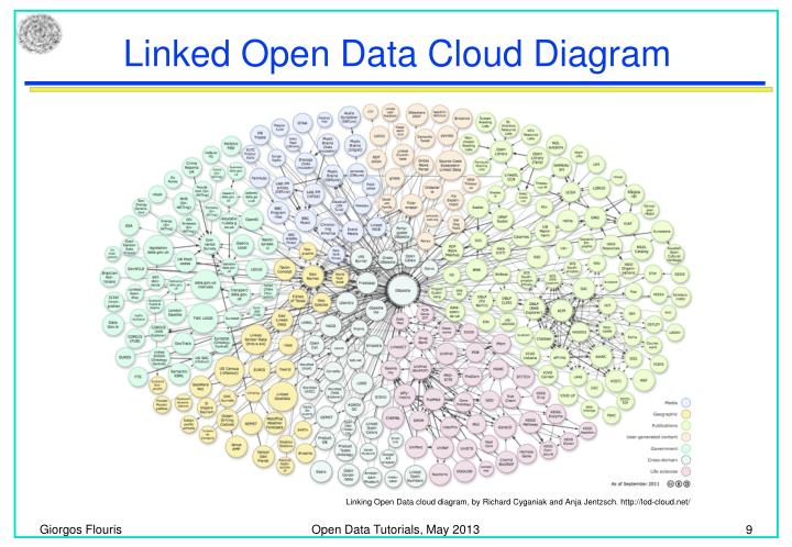 Linking Open Data cloud diagram, by Richard Cyganiak and Anja Jentzsch. http://lod-cloud.net/