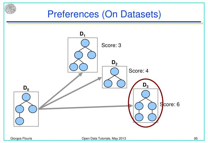 Preferences (On Datasets)