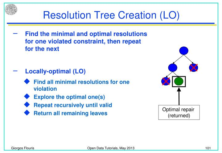 Resolution Tree Creation (LO)