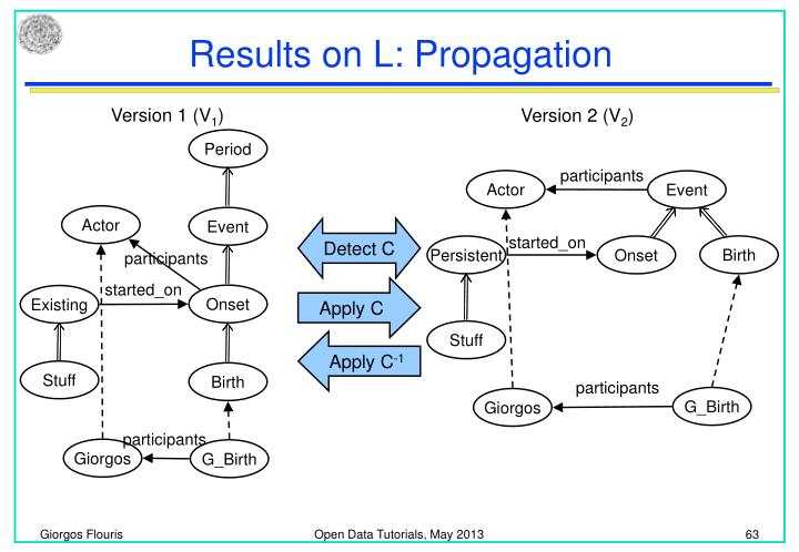 Results on L: Propagation