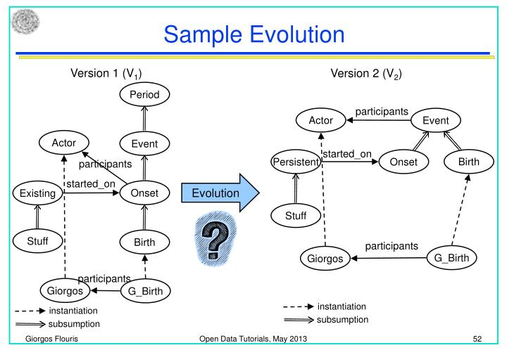 Sample Evolution