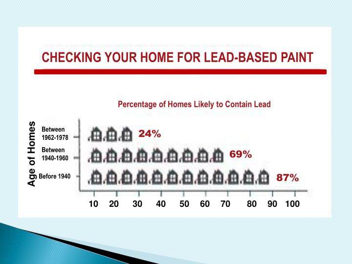 CHECKING YOUR HOME FOR LEAD-BASED PAINT