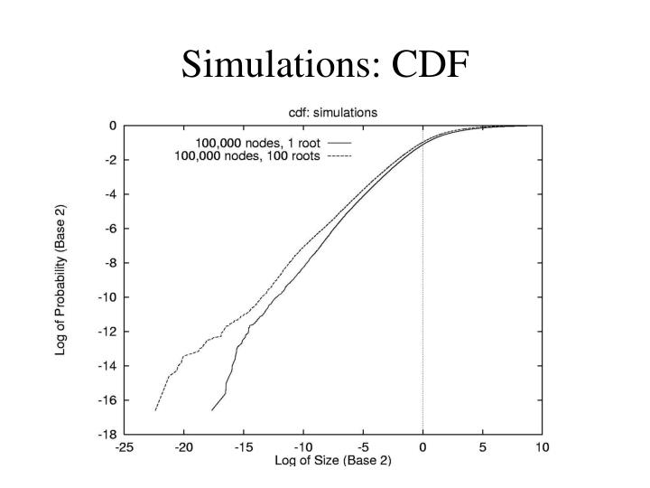 Simulations: CDF
