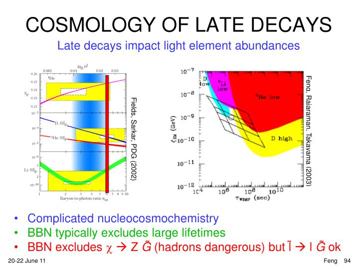 COSMOLOGY OF LATE DECAYS