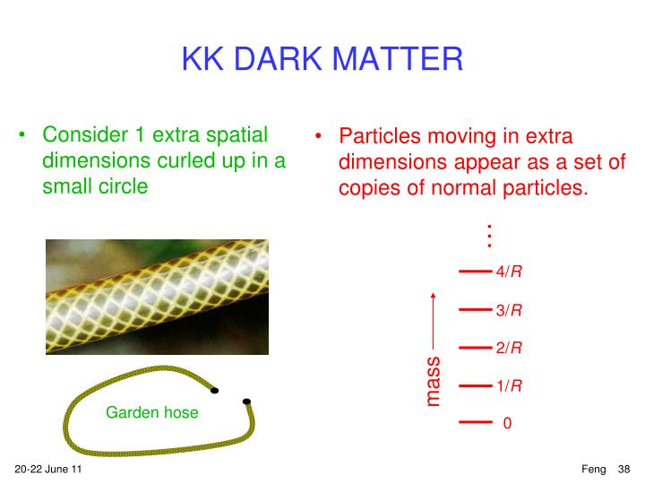 Particles moving in extra dimensions appear as a set of copies of normal particles.