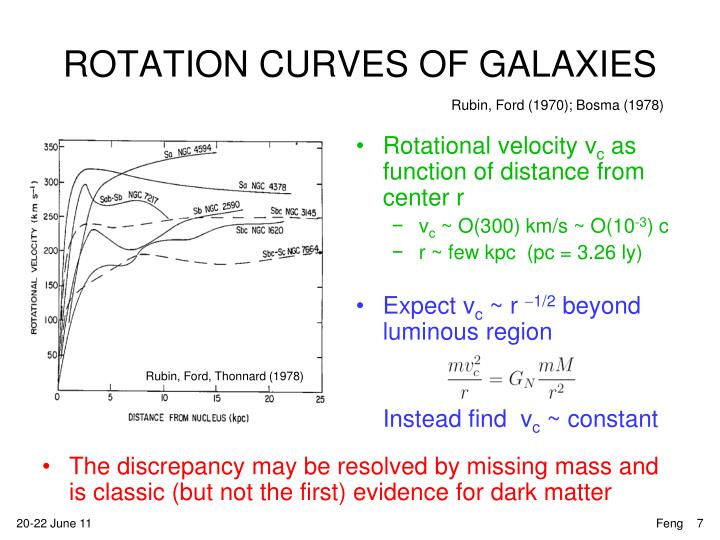 ROTATION CURVES OF GALAXIES