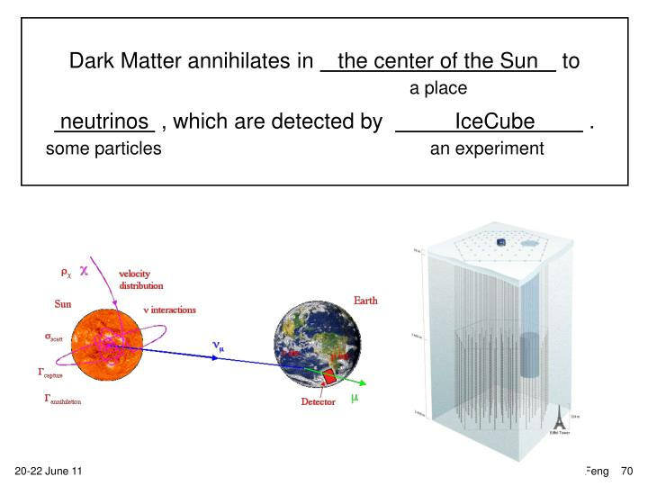 Dark Matter annihilates in