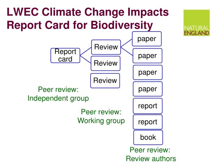LWEC Climate Change Impacts Report Card for Biodiversity