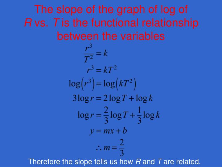 The slope of the graph of log of