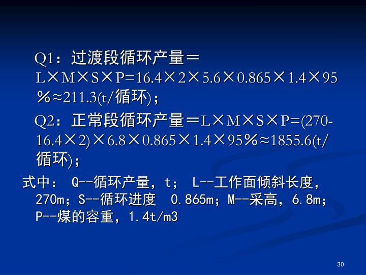Q1:过渡段循环产量=L×M×S×P=16.4×2×5.6×0.865×1.4×95%≈211.3(t/循环);