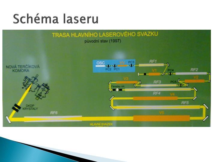 Schéma laseru