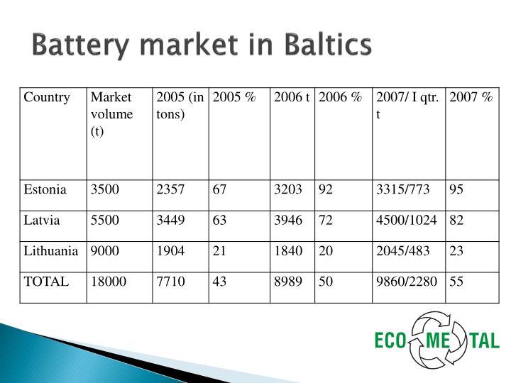 Battery market in Baltics