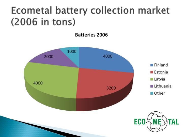 Ecometal battery collection market (2006 in tons)