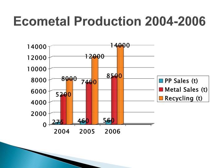 Ecometal Production 2004-2006