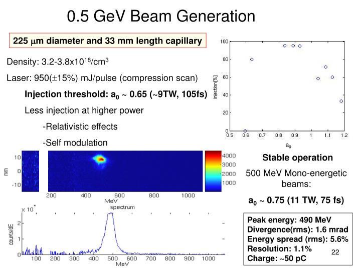 0.5 GeV Beam Generation