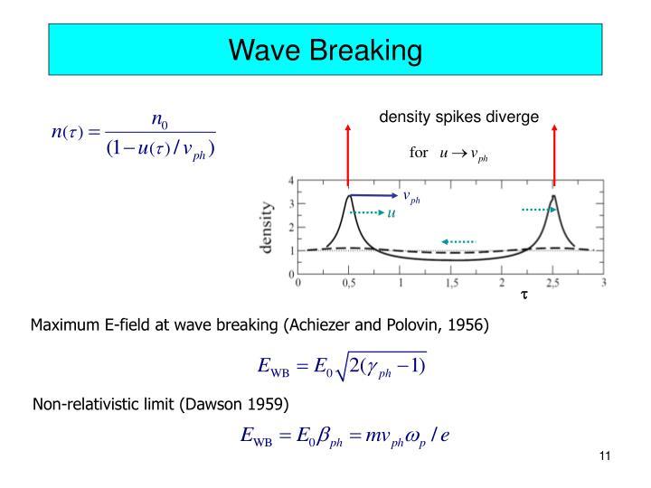 density spikes diverge