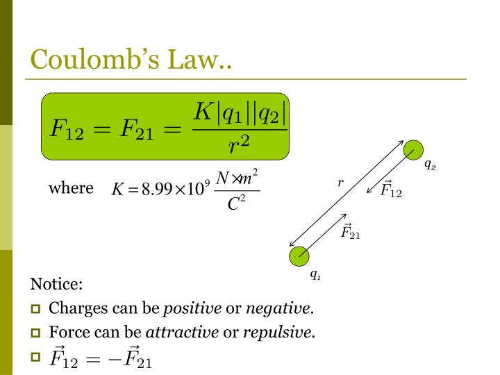 Coulomb's Law..